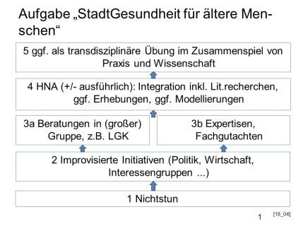 2018_11_27 Nach StadtG Folie 19 in 18_04