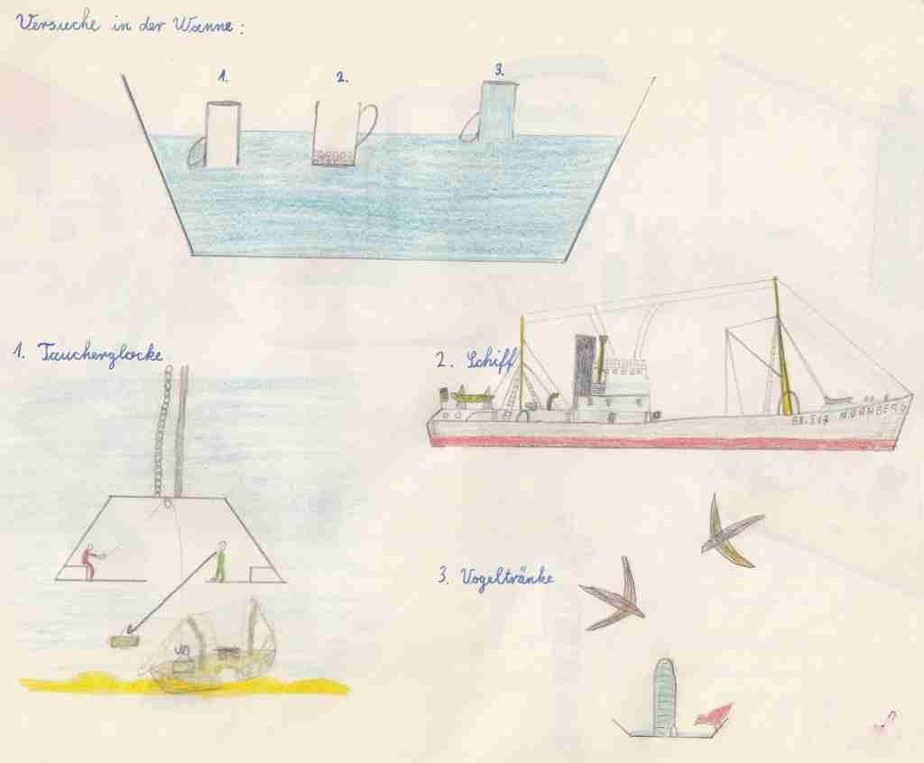 1957-58 Heimatkunde - Hydrostatik Modelle & Anwendung
